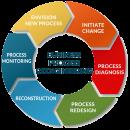 business-reengineering